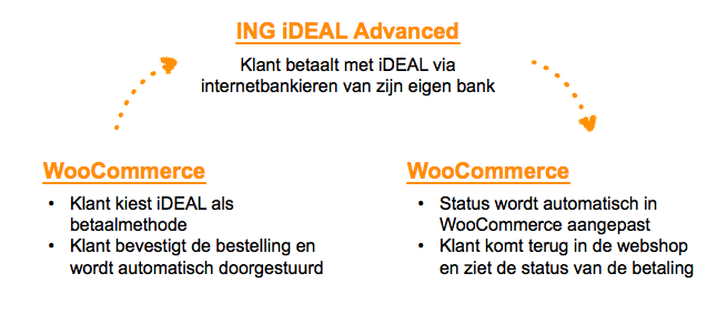 Process voor betalingen via ING iDEAL Advanced in WooCommerce