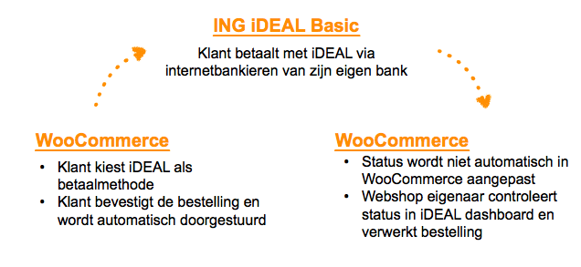 Betaalproces van ING iDEAL Basic in WooCommerce