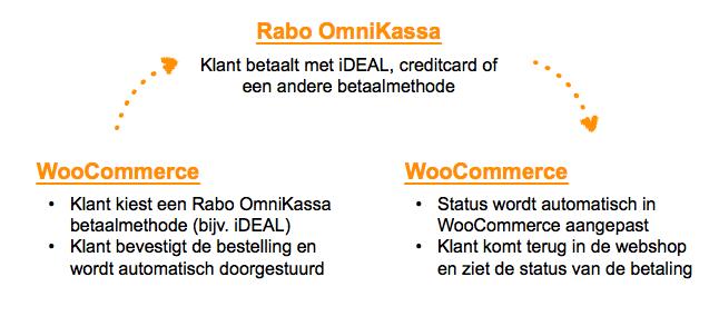 Stappen voor Rabo OmniKassa betalingen in WooCommerce